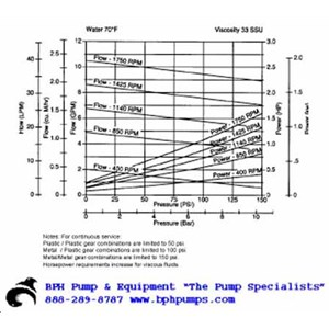 Oberdorfer S417 Chemsteel Gear Pump S4171FCB-T52