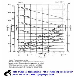 Oberdorfer S923 Chemsteel Gear Pump S9231FCB-W52