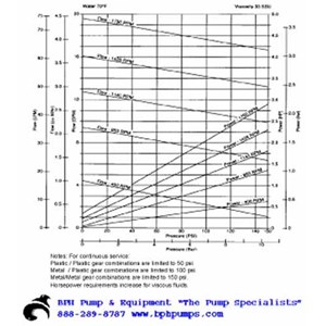Oberdorfer S930 Chemsteel Gear Pump S9301FCB-Y52