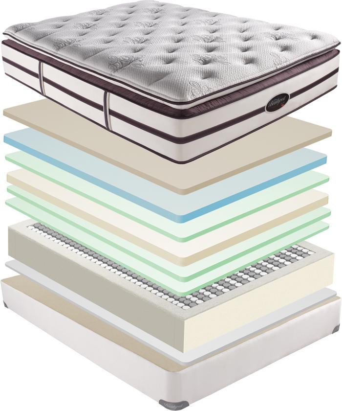 Simmons Beautyrest Elite Plush Pillow Top Mattress